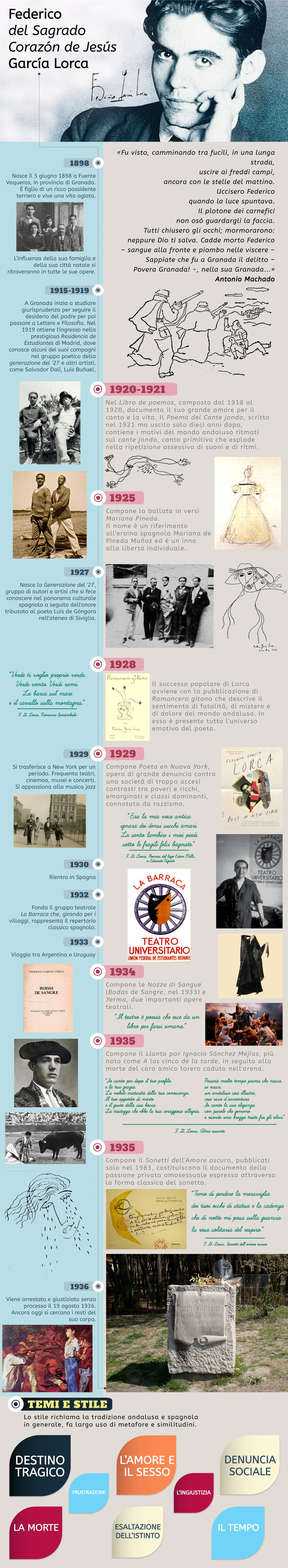 Federico Garcia Lorca, infografica a 80 anni dalla morte