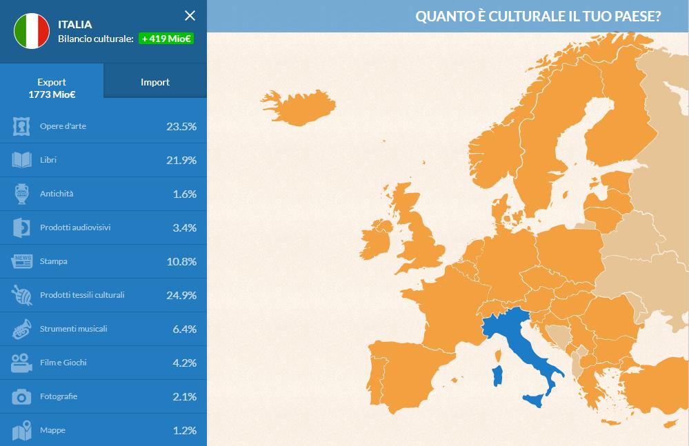 L'Italia esporta tanti prodotti culturali?