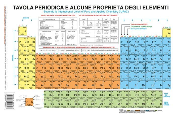 La tavola periodica è infinita? La scoperta dell'oganesson