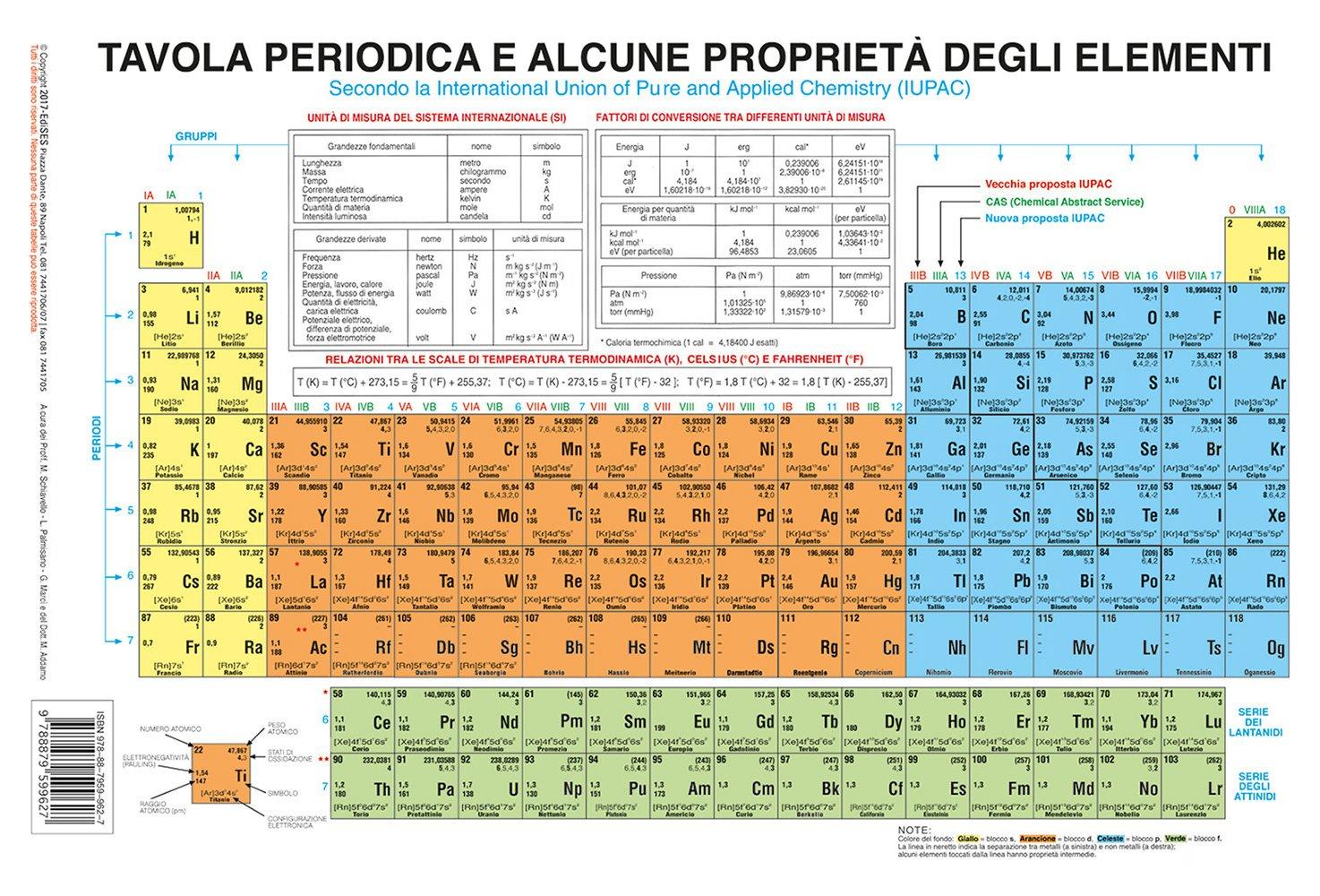 Tavola periodica lo schema pu ampliarsi all 39 infinito zz7 curiosit news ed informazioni - Mendeleev e la tavola periodica ...
